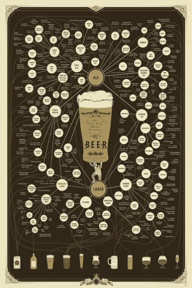 Taxonomy Chart explaining different beers