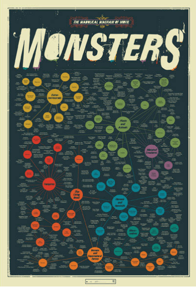Big taxonomy of movie monsters