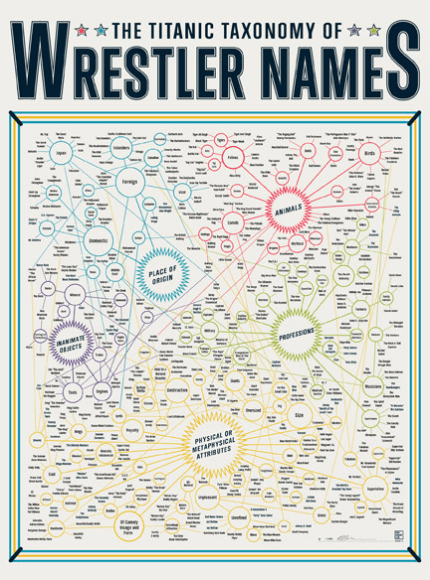 Fantastic poster explaining wrestling names