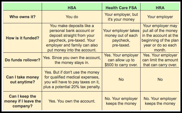 Photos Of Hsa Versus Fsa