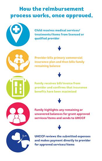 #UHCCF health care