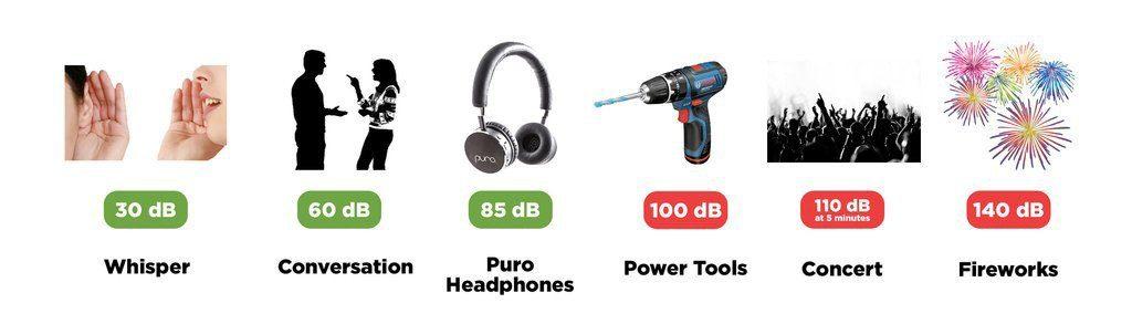 Puro Hearing Health